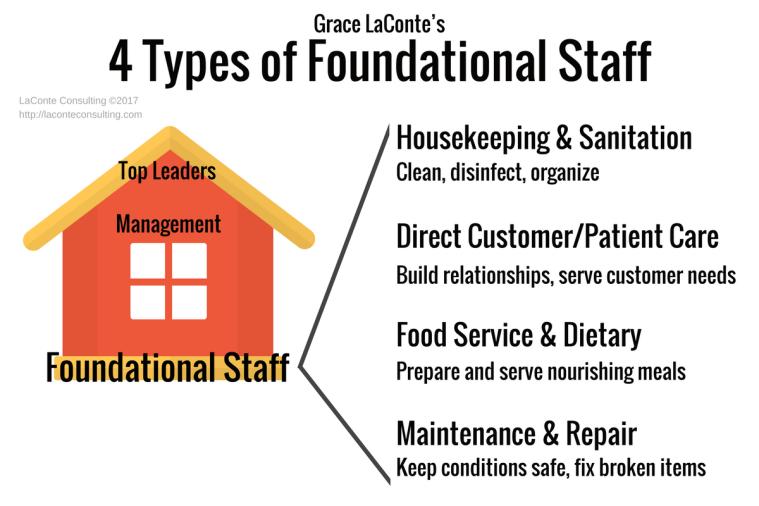 foundational staff, organizational roles, organizational chart, housekeeping, direct care, food service, maintenance