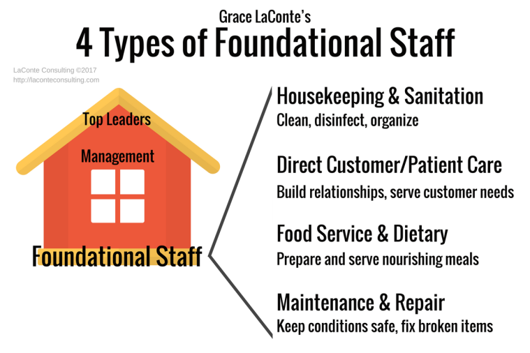 foundational staff, organizational roles, organizational chart, housekeeping, direct care, food service, maintenance