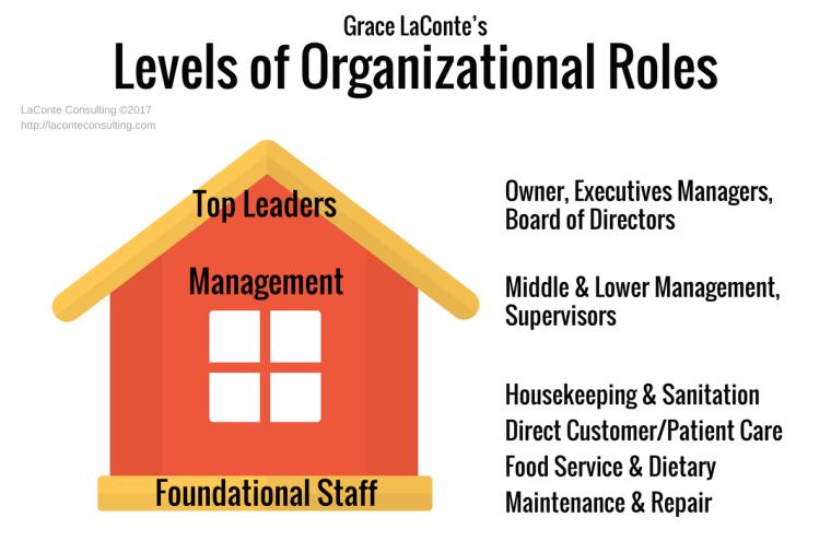 organizational roles, leadership, organizational chart, foundational staff, executive managers