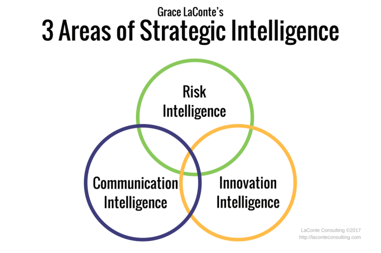 Frameworks, strategic and risk intelligence, innovation, communication
