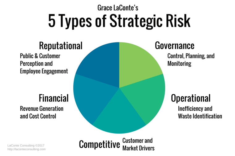 Overview of the 5 Types of Strategic Risk – LaConte Consulting