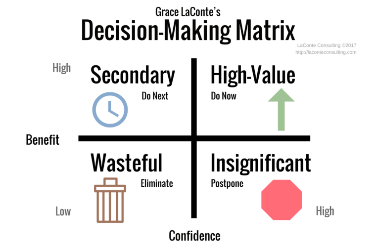 decision making, decisions, leadership, benefits, confidence, high-value outcomes, wasteful