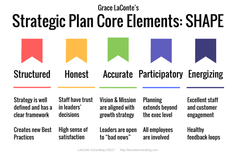 strategic plan, planning elements, framework, shape