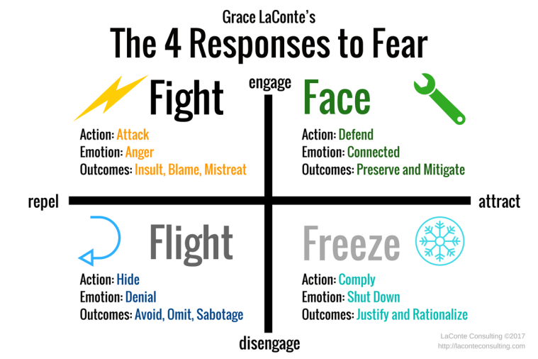 fear, fear response, fight, flight, freeze, face, fight or flight