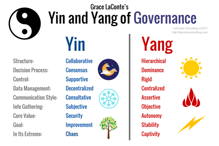 Yin and Yang, Governance, control, structure, chaos, captivity