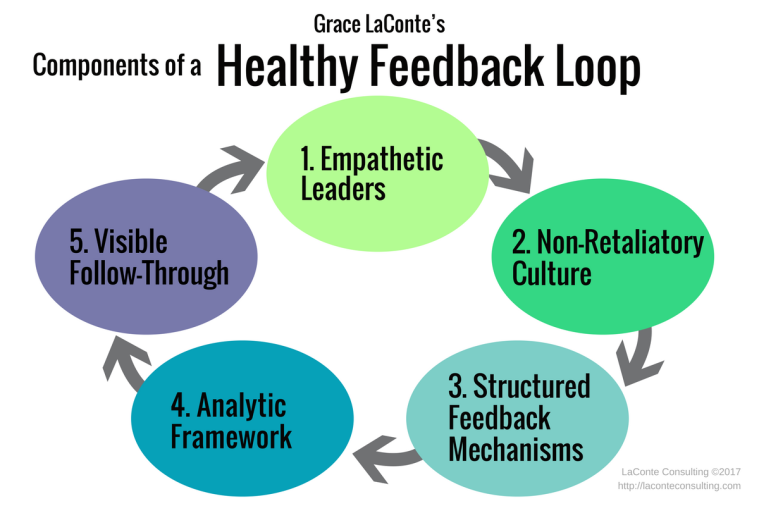 feedback loop, healthy feedback, empathetic leaders, structured mechanisms