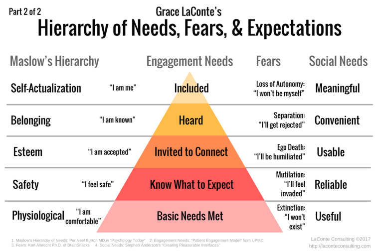 Maslow's Hierarchy, Needs, Fears, Engagement
