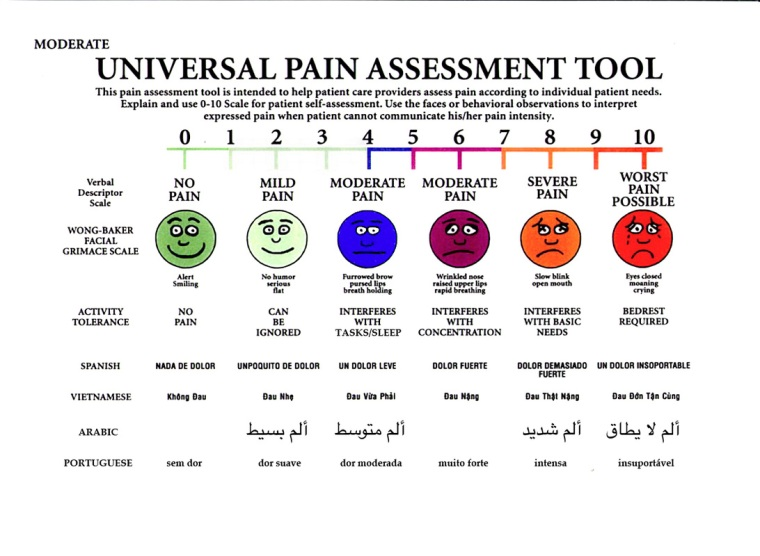 pain assessment, universal pain assessment, wong-baker, facial grimace, patient needs