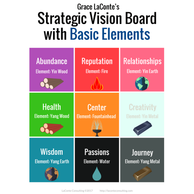 Strategic Vision, Vision Board, Strategic Vision Board, basic elements, yearly planning, annual planning, planning tool, planning guide