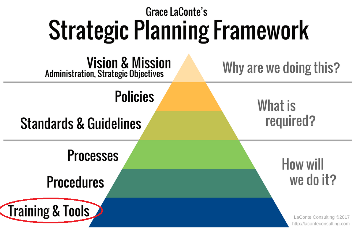 strategic planning process process guidelines for