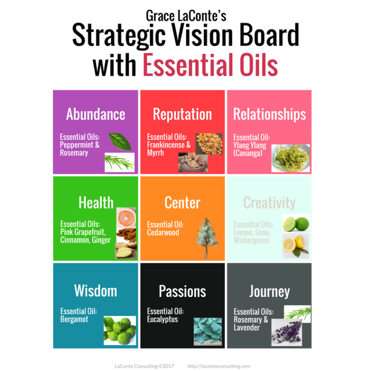 Strategic Vision, Vision Board, Strategic Vision Board, essential oils, essential oil, aromatherapy, yearly planning, annual planning, planning tool, planning guide, essential oils, essential oil