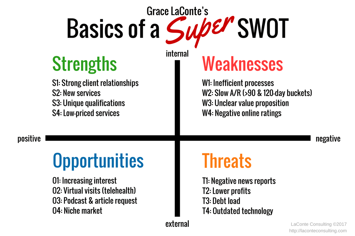 strength weakness opportunities threats Swot analysis identifying your strengths, weaknesses, opportunities, and threats a swot analysis is a term used to describe a.