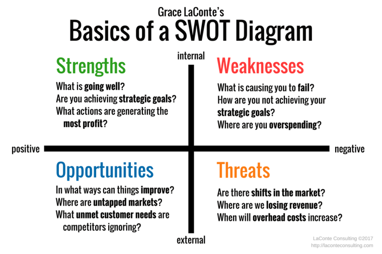 SWOT, SWOT Diagram, Basic SWOT, SWOT Assessment, Strengths, Weaknesses, Opportunities, Threats, strategic planning, internal risks, external risks