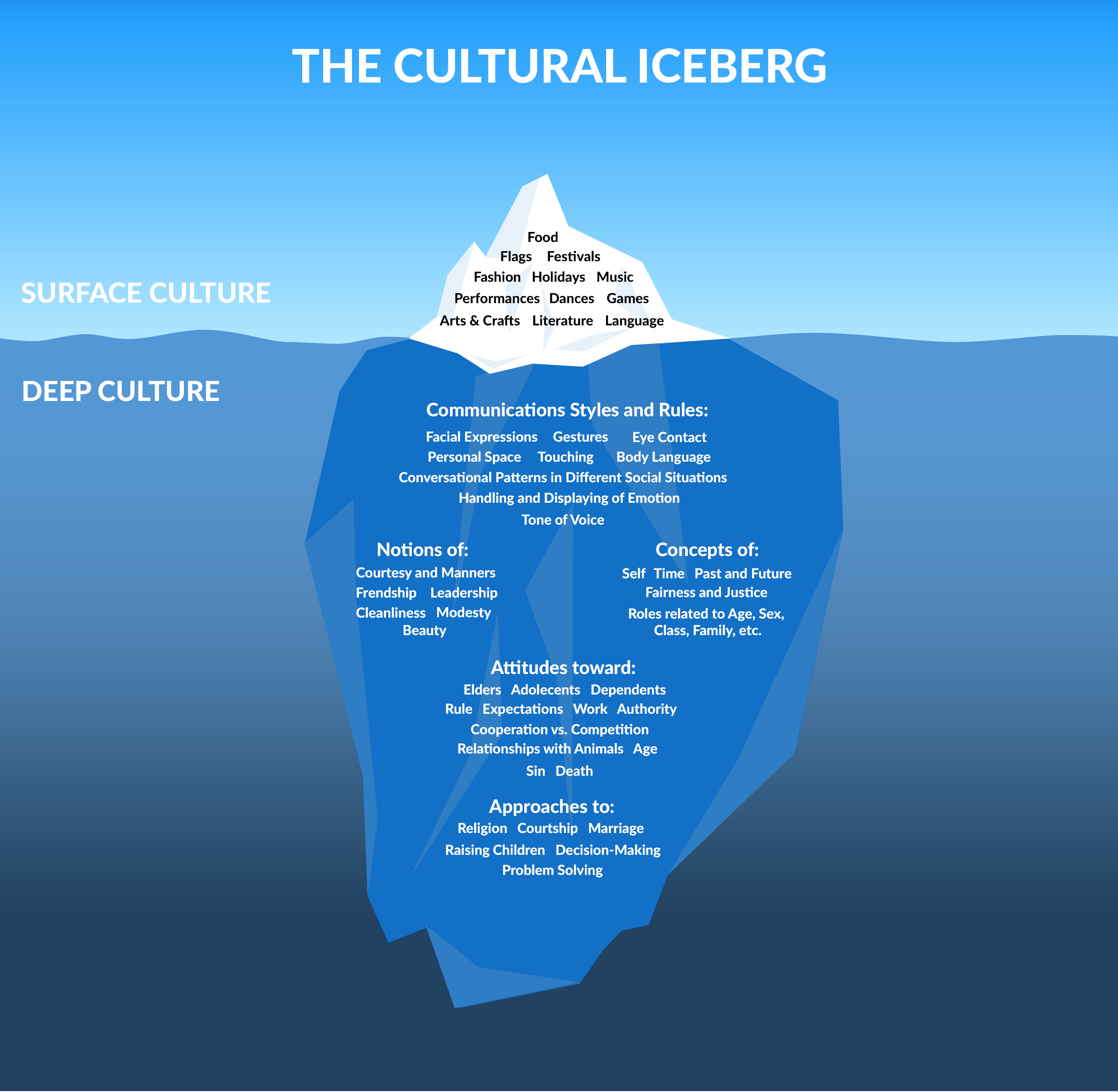 understanding the culture of a company part 1 surface culture