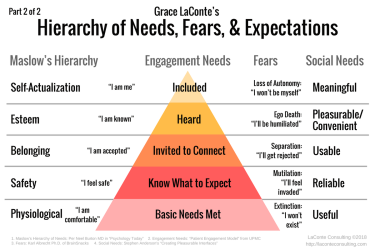 Maslow's Hierarchy, hierarchy of needs, Needs, Fears, customer expectations, Engagement