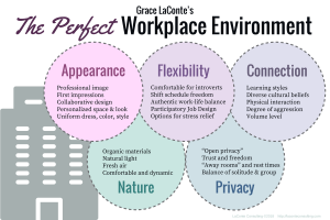 workplace, perfect workplace, work environment, workplace environment, perfect company, strategic risk, strategic plan