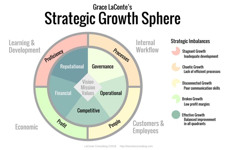 The Strategic Growth Sphere