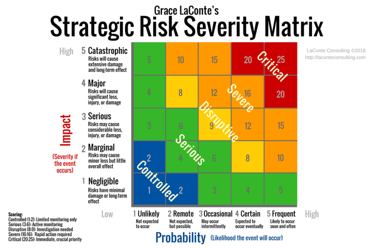 strategic risk, strategic planning, strategic risk severity, severity index, severity matrix, risk planning, catastrophic risk, risk probability, risk likelihood, risk impact