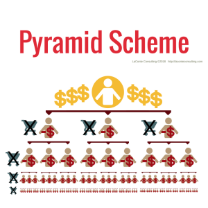 business model, pyramid business, pyramid scheme, pyramid model, pyramid MLM, pyramid company, strategic growth, risk management