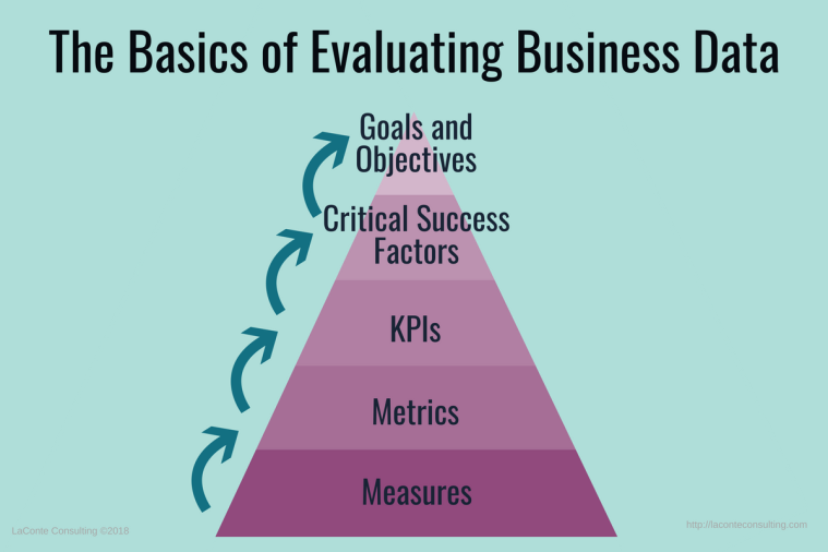 business data, evaluation, data evaluation, measures, metrics, KPIs, key performance indicators, critical success factors, goals and objectives, strategic risk