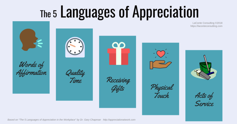 appreciation, Languages of Appreciation, 5 Languages of Appreciation, Love Languages, 5 Love Languages, Gary Chapman, Dr. Gary Chapman, words of affirmation, quality time, receiving gifts, physical touch, acts of service