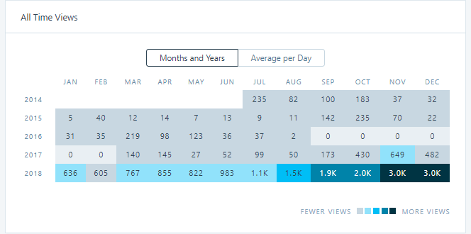 website views, website views by month, total views by month, monthly views, website analytics, SEO, strategic risk
